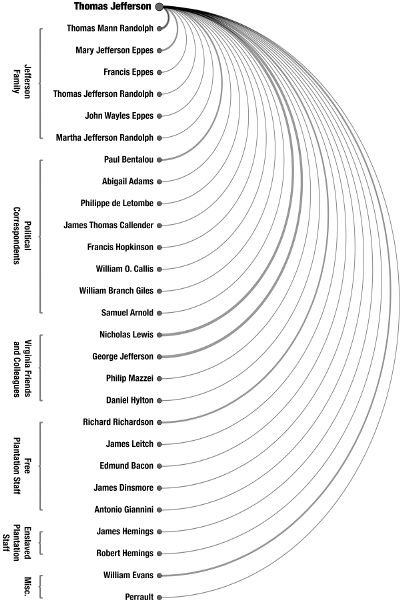 An arc diagram with twenty-seven names listed vertically beneath that of Thomas Jefferson, with lines from his name to theirs. The names are grouped into six different categories: Jefferson Family, Political Correspondents, Virgina Friends and Colleagues, Free Plantation Staff, Enslaved Plantation Staff, and Misc.